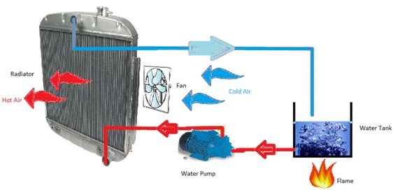 Diagram of a heat pump